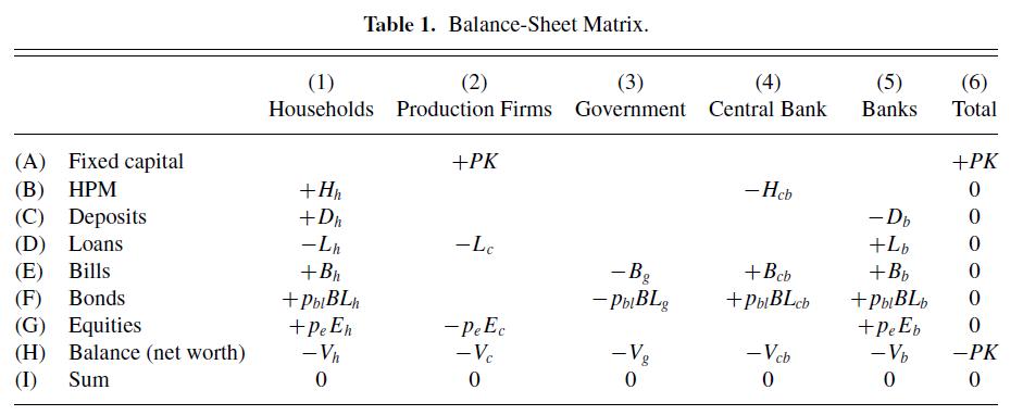 Balance Sheet Matrix example from Nikiforos and Zezza (2017)