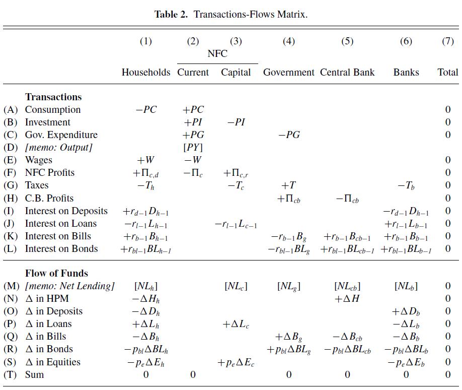 Transaction flow matrix example from Nikiforos and Zezza (2017)