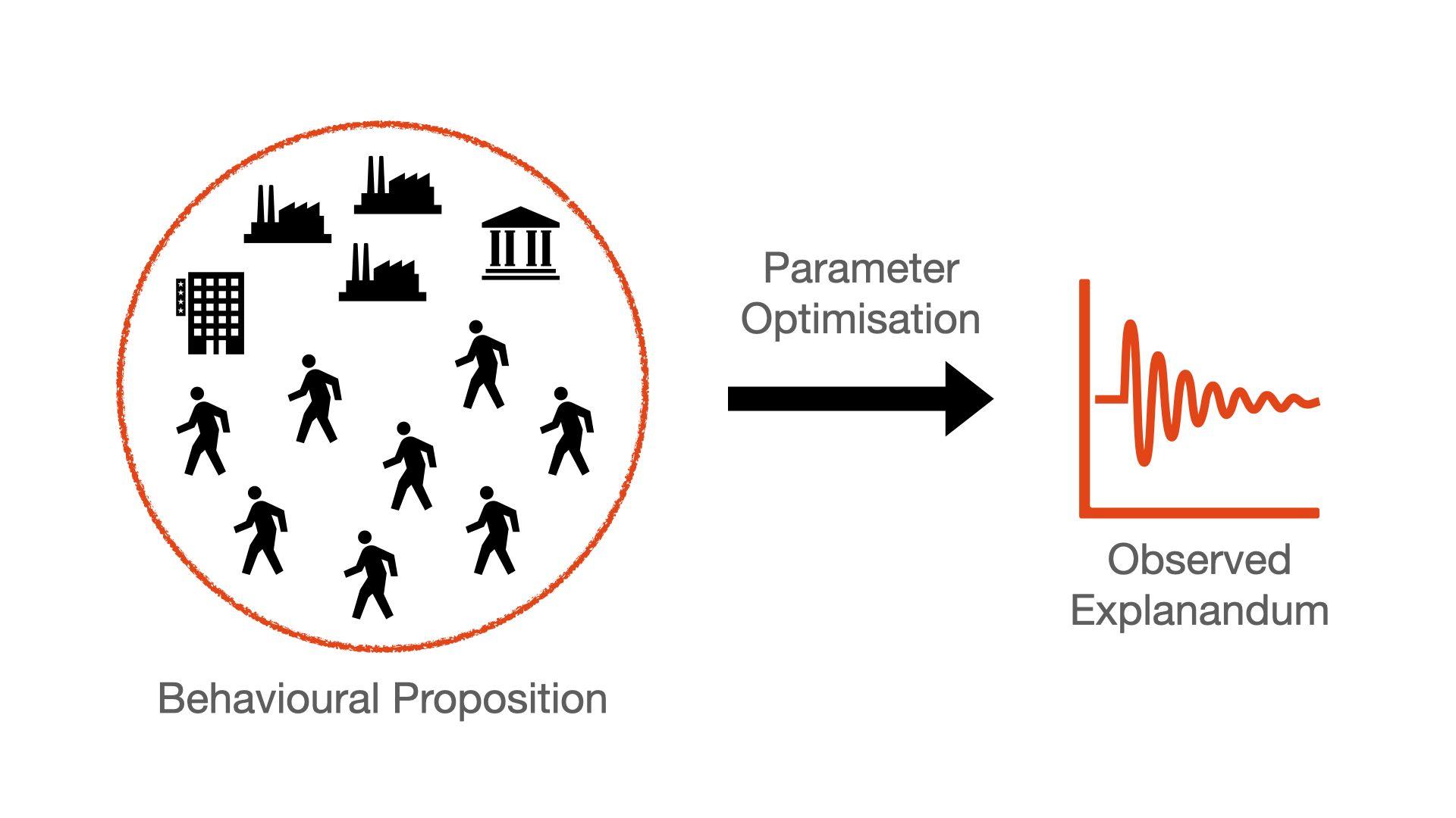 Generative Social Science Flowchart